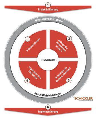 Die IT-Governance leitet sich aus den Strategien des Unternehmens und seiner Geschäftsfelder ab.