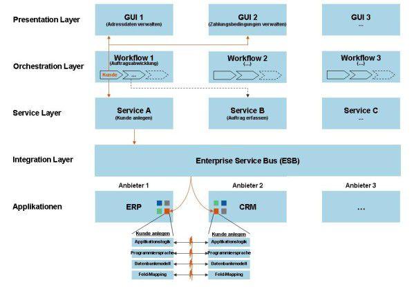 Aufbau einer Service-orientierten Architektur am praktischen Beispiel.