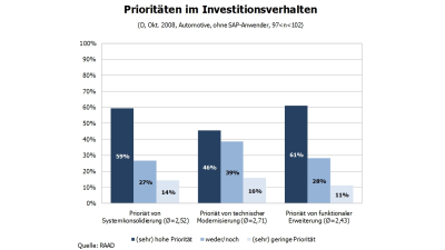 Branchenupdate Automotive: IT-Budgets in Gefahr - Foto: RAAD Research