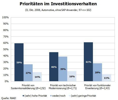 Prioritäten im Investitionsverhalten