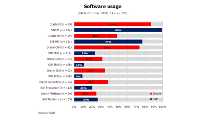 Oracle vs. SAP: ERP-Kosten im Vergleich - Foto: RAAD Research