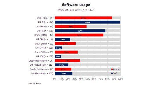 Der Einsatz von Oracle- und SAP-Systemen