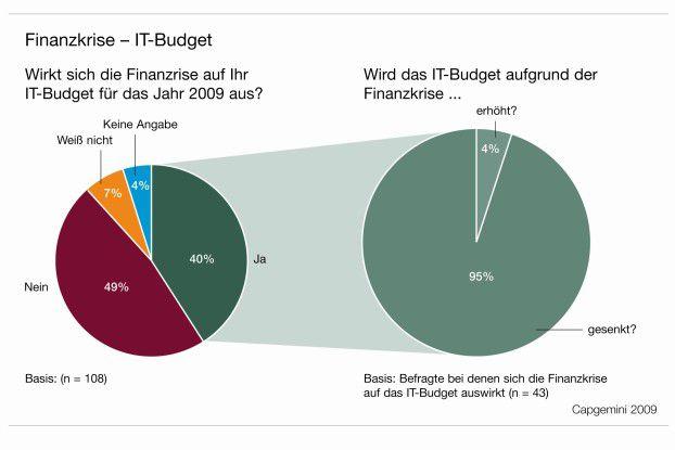 Die gute Nachricht: Drei von fünf Unternehmen haben ihre IT-Budgets nicht zurückgeschraubt.