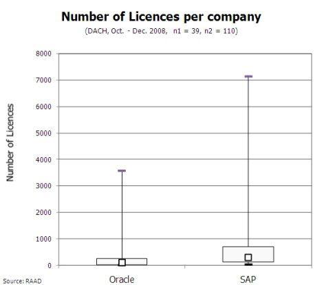 Anzahl der SAP- und Oracle-Lizenzen pro Anwenderunternehmen