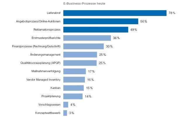 Für diese Abläufe nutzen Firmen heute E-Business-Plattformen.