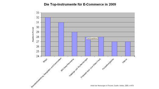"""Die große Mehrheit der befragten Unternehmen will in soziale Netzwerktechnologien und """"Rich Media"""" investieren."""
