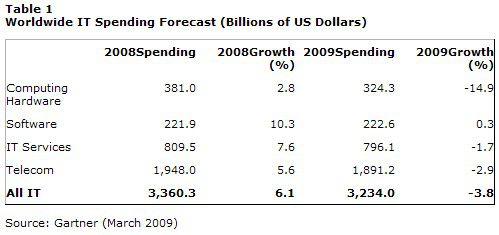 Düstere Gartner-Prognose für 2009