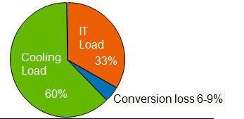 Circa 60 Prozent des durchschnittlichen Energieverbrauchs eines Data Centers wird für die Kühlung der Systeme benötigt.