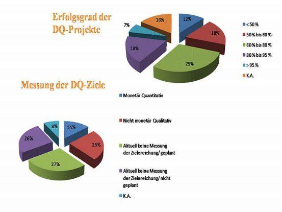 Vieles liegt bei den Projekten im Argen: Nur sieben Prozent der Unternehmen sehen ihre Datenqualitäts-initiative als vollen Erfolg. Zudem messen 53 Prozent die Erreichung ihrer Ziele überhaupt nicht.