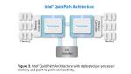 Quick Path Interconnect statt Hypertransport. Quelle: Intel