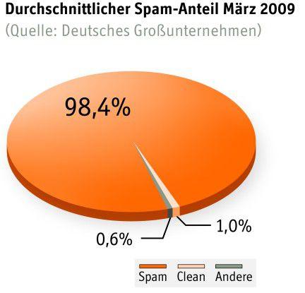 Durchschnittlicher Spam-Anteil im März 2009 (Quelle: Deutsche Großunternehmen; Eleven)