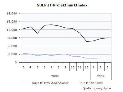 Allgemein erholt sich der Markt: Im März wurden 4,2 Prozent mehr Anfragen an Freiberufler geschaltet als noch im Februar 2009.