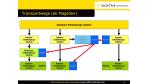 ERP: SoftM entwickelt Add-on-Konzept für Semiramis