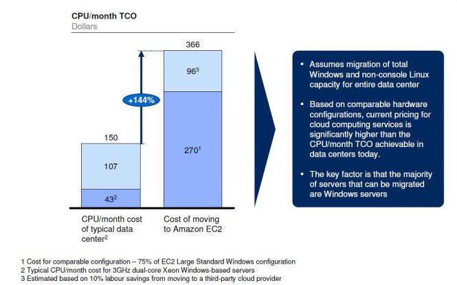 Teures Cloud-Computing: Die McKinsey-Analysten kommen zu dem Ergebnis, dass eine Output-Unit bei Amazon 366 Dollar im Monat kostet, wogegen die gleiche Output-Unit bei einer In-House-Lösung nur mit 150 Dollar im Monat zu Buche schlägt.