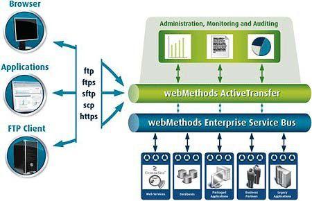 webMethods ActiveTransfer soll den Austausch großer Dateien über alle gängigen IT-Plattformen hinweg zentral und sicher steuern, verwalten und überwachen.