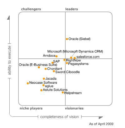 """Zu den Markführern auf dem Magic Quadrant von Gartner zum Thema """"CRM Customer Service Centers"""" gehören Oracle, Microsoft und Salesforce.com"""
