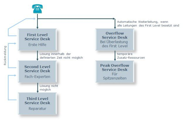 Bereiche des Service-Desks auszulagern, kann handfeste Vorteile bringen.
