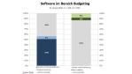 BI-Systeme: Einsatz zur Planung und Budgetierung - Foto: RAAD Research