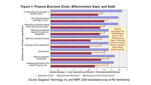 Viele CFOs sehen in der Einführung von SaaS-Lösungen die Möglichkeit, Effektivitätslücken bei finanzwirtschaftlichen Kernprozessen zu schließen.