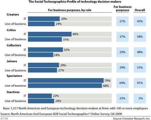 CIOs nutzen Web-2.0-Anwendungen und Social-Software-Plattformen unterschiedlich intensiv. Durch einen exakten Benchmark des Nutzungsverhaltens können Software-Anbieter ihr B2B-Marketing optimieren.