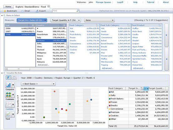Suchergebnisse kann der SAP BusinessObjects Explorer unterschiedlich grafisch darstellen. Quelle: SAP