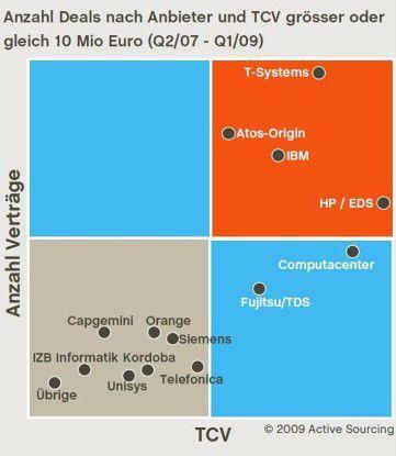 T-Systems schloss in der Zeit zwischen April 2007 und März 2009 die meisten Outsourcing-Deals ab. HP konnte die wertvollsten Abkommen gewinnen.