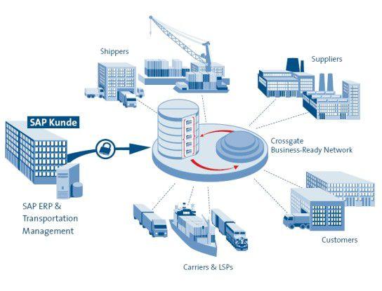 Crossgate bietet Firmen Services an, die ihnen helfen sollen, unternehmensübergreifende Prozesse abzuwickeln.
