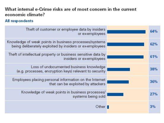 Die befragten Manager sorgen sich um Daten, die Auskunft über ihre Kunden und Mitarbeiter geben (64 Prozent). Außerdem fürchten sie, dass internen und ehemaligen Mitarbeiter ihr Wissen um die Schwachstellen in den Unternehmensprozessen und -systemen weitergeben.