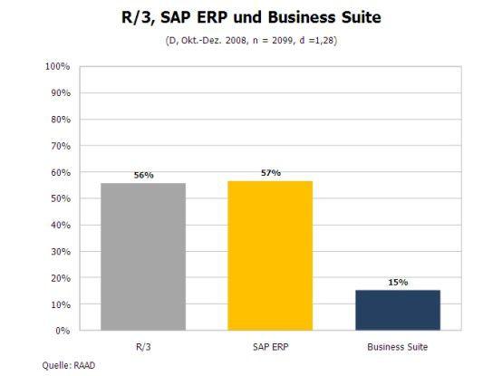 SAP Produkteinsatz