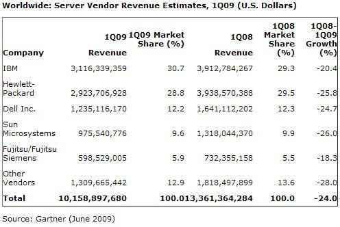 Gartners Umsatzzahlen zum Servermarkt im Q1/09