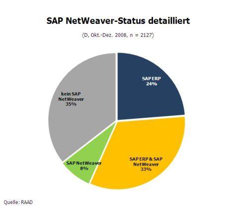 SAP NetWeaver im Überblick