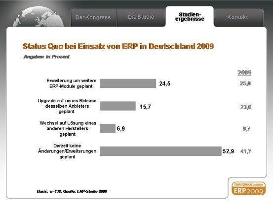 Viele Anwender fassen ihre ERP-Lösungen nicht an. Eine Folge der kleineren ERP-Budgets.