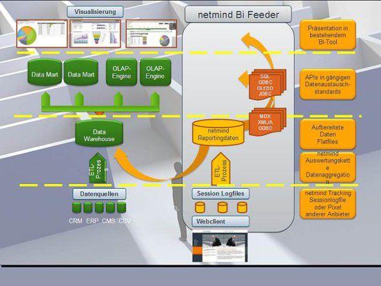schematischer Blick auf die Datenprozesse zwischen dem BI Feeder und BI-Umgebungen. Quelle: Mindlab