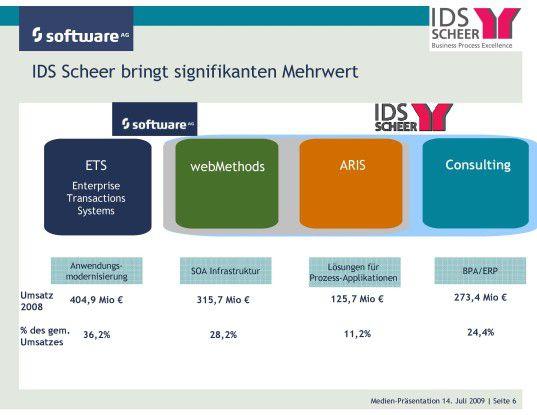 Kombination der Produkte und Dienstleistungen von Software AG und IDS Scheer.