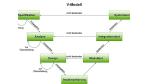 Entwicklung: Agiles V-Modell - ein Widerspruch?
