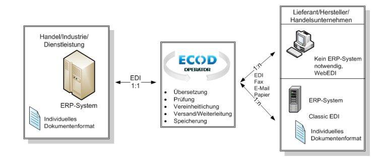 ECOD vermittelt EDI-Formate zwischen den Anwendungen der Marktteilnehmer.