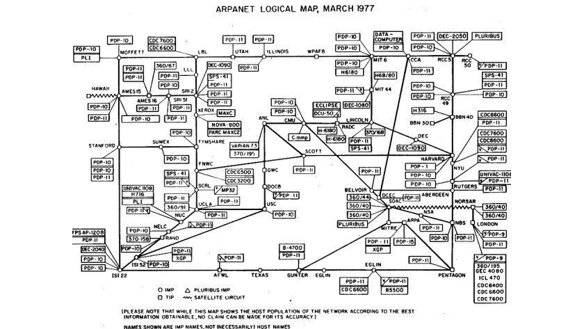 Eine der Grundideen des Internets (hier das Arpanet von 1977) war seine dezentrale Struktur.