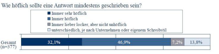 Der Großteil der Befragten zieht eine höfliche einer locker formulierten Antwort vor. (Quelle: ECC Handel)