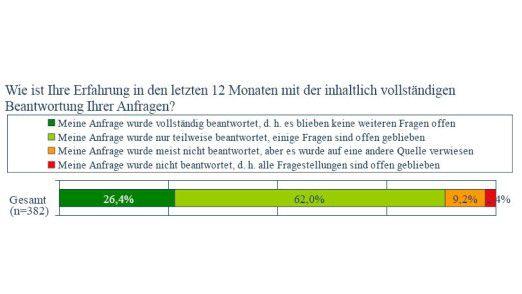 Etwa 12 Prozent der Befragten erhielten innerhalb der letzten 12 Monate keine oder eine unzureichende Antwort. (Quelle: ECC Handel)