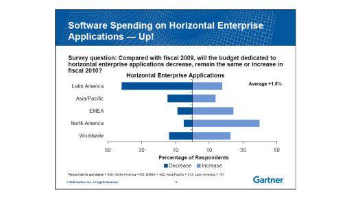 Die Ausgaben für horizontale Software inklusive CRM-Anwendungen werden 2010 voraussichtlich nur im asiatisch-pazifischen Marktraum steigen. (Quelle: Gartner)
