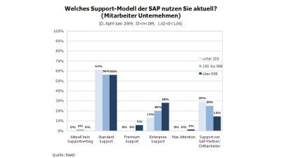 Support-Modelle von SAP: SAP Enterprise Support - Stein des Anstoßes - Foto: RAAD Research