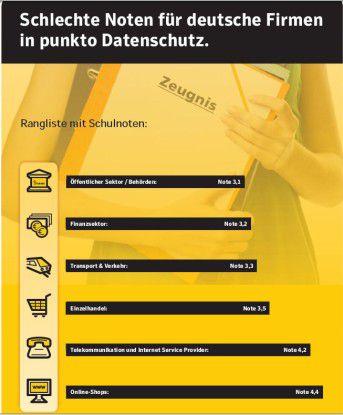 Die Deutschen haben ihre Zweifel, was die Sicherheit ihrer persönlichen Daten betrifft. (Quelle: TNS Emnid; Symantec)