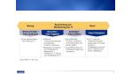 Isaca-Untersuchung: Zwei Drittel der Unternehmen kennt ihren IT-Wertbeitrag nicht - Foto: KPMG