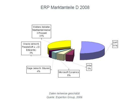 Experton Group ermittelte den Lizenz- und Wartungsumsatz der Anbieter von ERP-Software auf dem deutschen Markt.