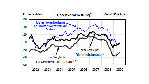 Ifo-Geschäftsklima-Index: Der Pessimismus überwiegt