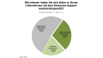 Support-Modelle von SAP: Geringes Interesse am Enterprise Support - Foto: RAAD Research