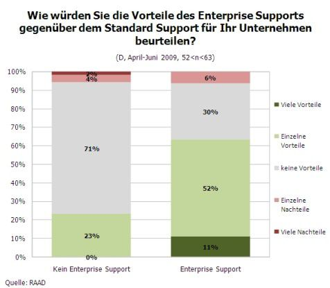 Vorteile des SAP Enterprise Support (Quelle: RAAD Research)