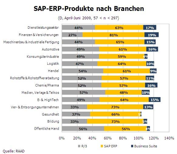 Bild einsatz der sap produkte im branchen berblick for Sap jobs gehalt