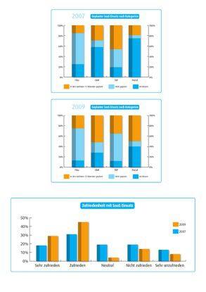 Vor allem die Zufriedenheit mit SaaS-Software stieg im Befragungszeitraum deutlich an.