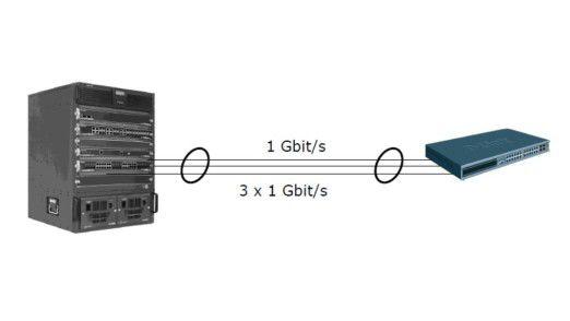 Es muss nicht immer gleich zehn Gigabit Ethernet sein, die Bandbreite lässt sich auch per Trunking erhöhen.